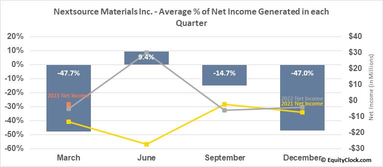 Nextsource Materials Inc. (OTCMKT:NSRCF) Net Income Seasonality