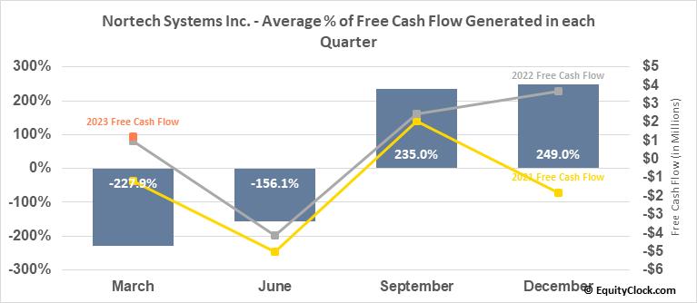 Nortech Systems Inc. (NASD:NSYS) Free Cash Flow Seasonality