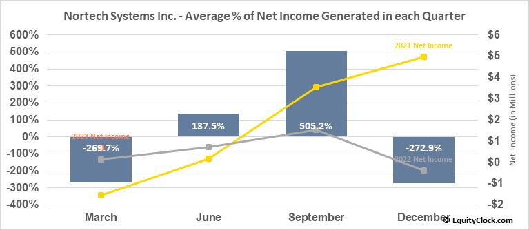 Nortech Systems Inc. (NASD:NSYS) Net Income Seasonality
