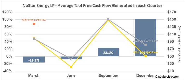 NuStar Energy LP (NYSE:NS) Free Cash Flow Seasonality