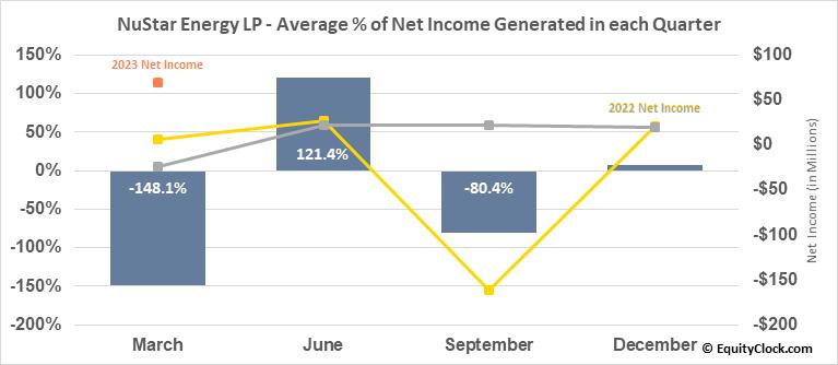 NuStar Energy LP (NYSE:NS) Net Income Seasonality