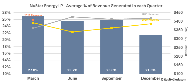 NuStar Energy LP (NYSE:NS) Revenue Seasonality