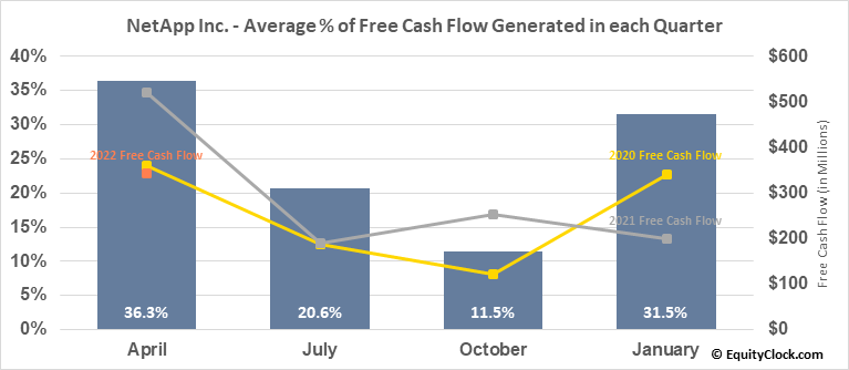 NetApp Inc. (NASD:NTAP) Free Cash Flow Seasonality