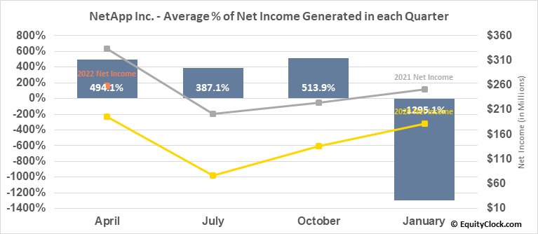 NetApp Inc. (NASD:NTAP) Net Income Seasonality