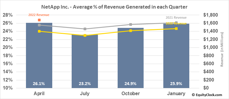NetApp Inc. (NASD:NTAP) Revenue Seasonality