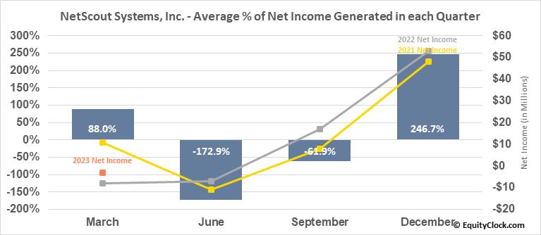 NetScout Systems, Inc. (NASD:NTCT) Net Income Seasonality