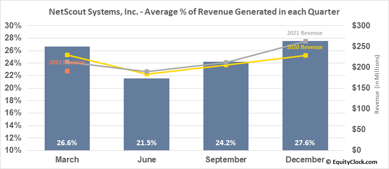 NetScout Systems, Inc. (NASD:NTCT) Revenue Seasonality