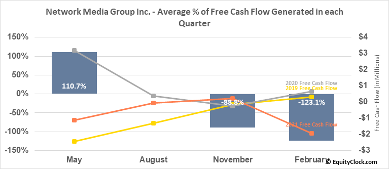 Network Media Group Inc. (TSXV:NTE.V) Free Cash Flow Seasonality