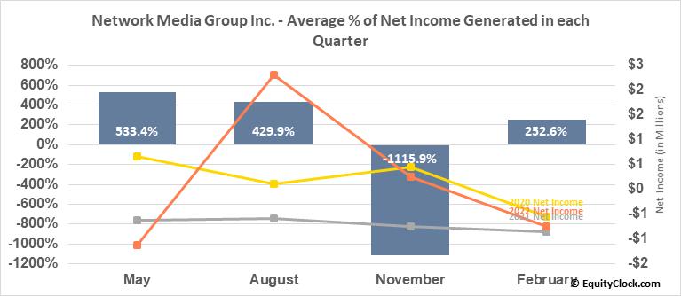 Network Media Group Inc. (TSXV:NTE.V) Net Income Seasonality