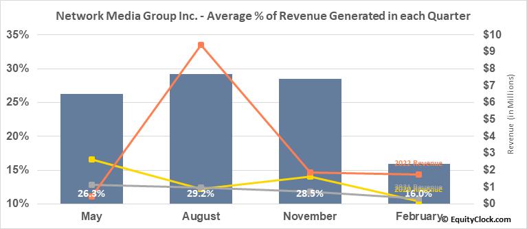 Network Media Group Inc. (TSXV:NTE.V) Revenue Seasonality