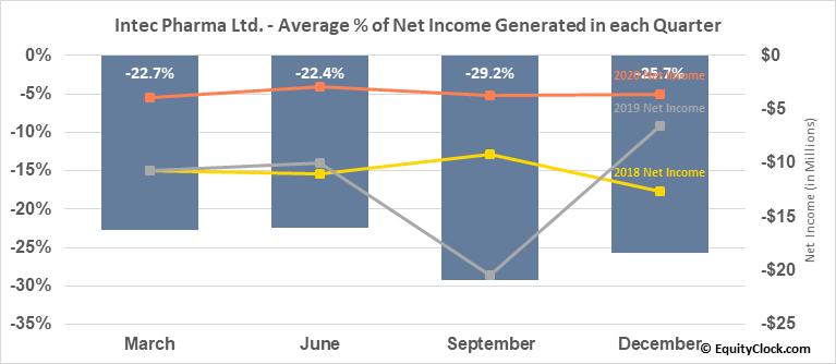 Intec Pharma Ltd. (NASD:NTEC) Net Income Seasonality