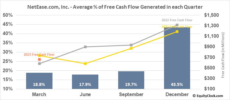 NetEase.com, Inc. (NASD:NTES) Free Cash Flow Seasonality