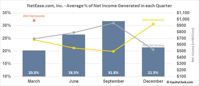 NetEase.com, Inc. (NASD:NTES) Net Income Seasonality