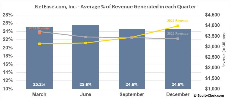 NetEase.com, Inc. (NASD:NTES) Revenue Seasonality