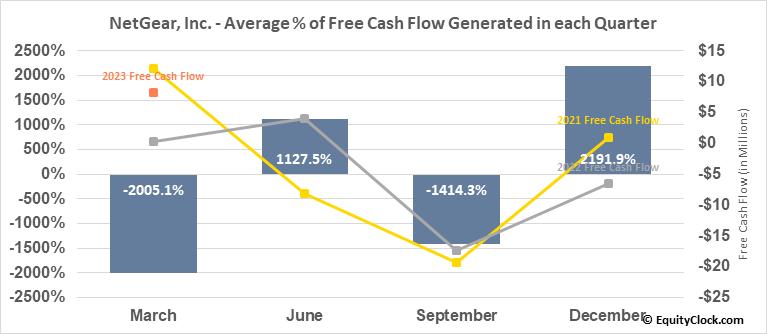 NetGear, Inc. (NASD:NTGR) Free Cash Flow Seasonality
