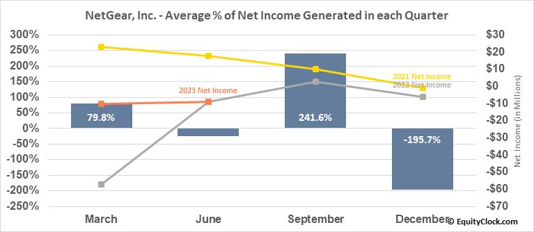 NetGear, Inc. (NASD:NTGR) Net Income Seasonality