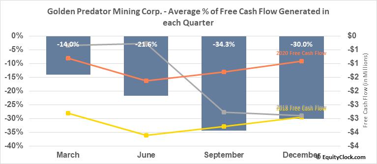 Golden Predator Mining Corp. (OTCMKT:NTGSF) Free Cash Flow Seasonality