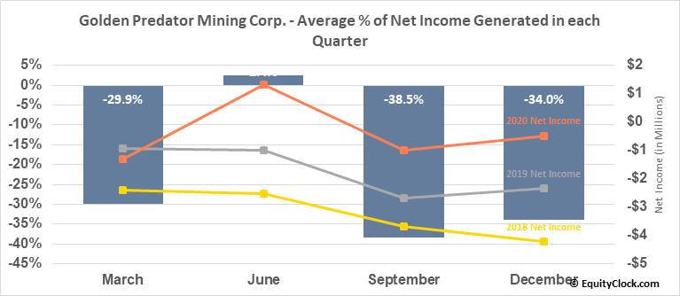 Golden Predator Mining Corp. (OTCMKT:NTGSF) Net Income Seasonality