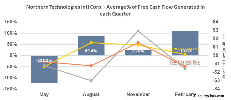 Northern Technologies Intl Corp. (NASD:NTIC) Free Cash Flow Seasonality
