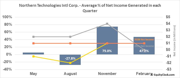 Northern Technologies Intl Corp. (NASD:NTIC) Net Income Seasonality