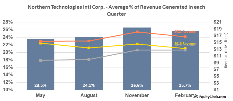 Northern Technologies Intl Corp. (NASD:NTIC) Revenue Seasonality