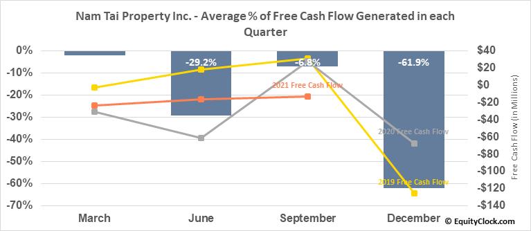 Nam Tai Property Inc. (NYSE:NTP) Free Cash Flow Seasonality