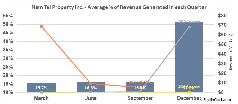 Nam Tai Property Inc. (NYSE:NTP) Revenue Seasonality