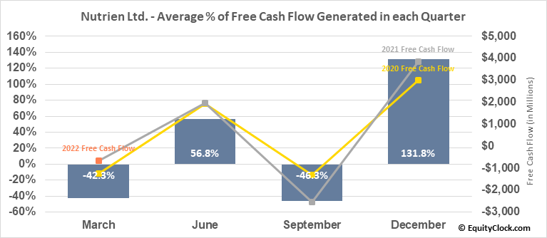 Nutrien Ltd. (TSE:NTR.TO) Free Cash Flow Seasonality