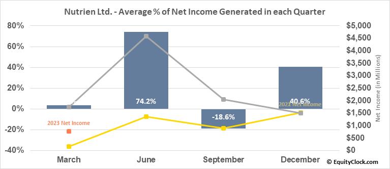 Nutrien Ltd. (TSE:NTR.TO) Net Income Seasonality