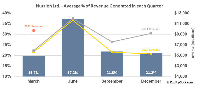 Nutrien Ltd. (TSE:NTR.TO) Revenue Seasonality