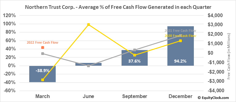 Northern Trust Corp. (NASD:NTRS) Free Cash Flow Seasonality