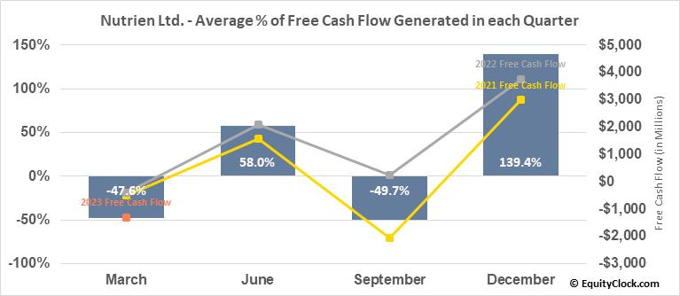 Nutrien Ltd. (NYSE:NTR) Free Cash Flow Seasonality