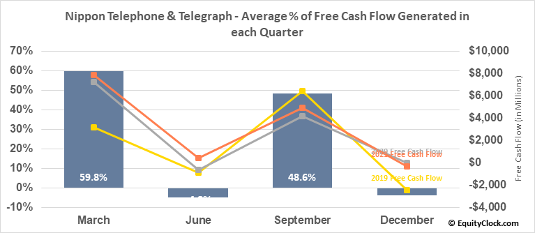 Nippon Telephone & Telegraph (OTCMKT:NTTYY) Free Cash Flow Seasonality