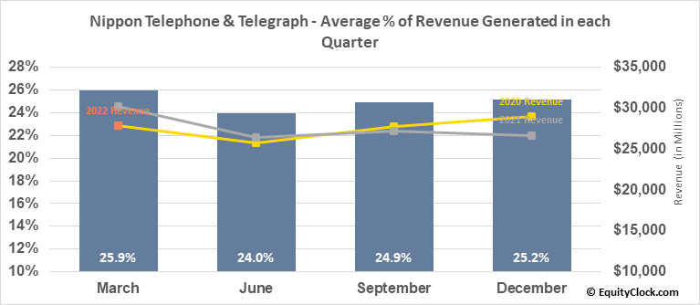 Nippon Telephone & Telegraph (OTCMKT:NTTYY) Revenue Seasonality
