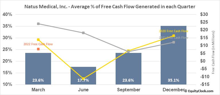 Natus Medical, Inc. (NASD:NTUS) Free Cash Flow Seasonality
