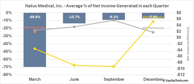 Natus Medical, Inc. (NASD:NTUS) Net Income Seasonality