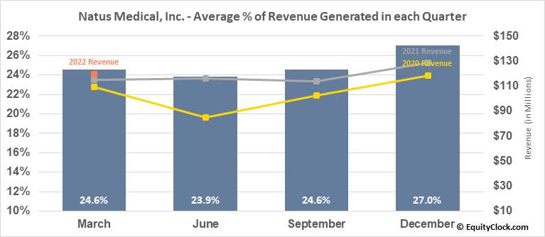 Natus Medical, Inc. (NASD:NTUS) Revenue Seasonality