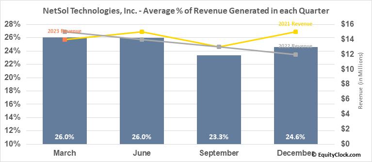 NetSol Technologies, Inc. (NASD:NTWK) Revenue Seasonality