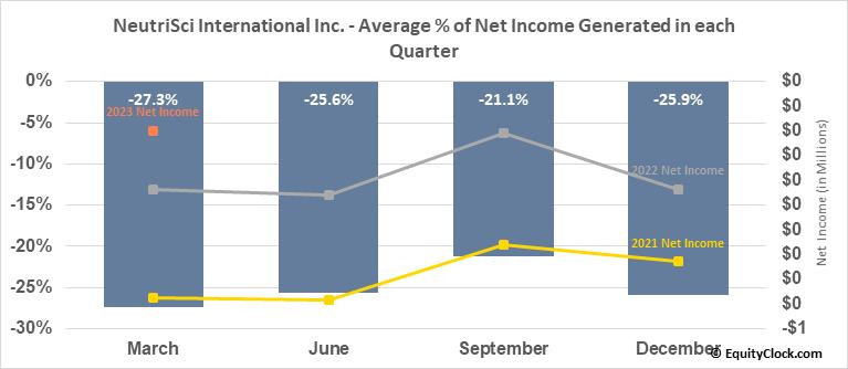 NeutriSci International Inc. (TSXV:NU.V) Net Income Seasonality