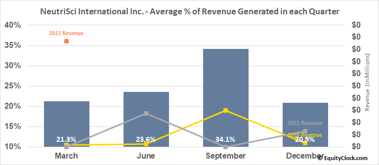 NeutriSci International Inc. (TSXV:NU.V) Revenue Seasonality