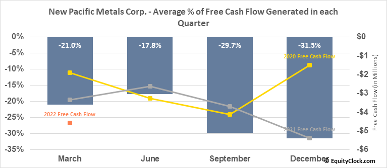 New Pacific Metals Corp. (TSE:NUAG.TO) Free Cash Flow Seasonality
