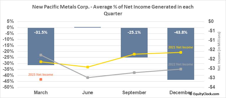 New Pacific Metals Corp. (TSE:NUAG.TO) Net Income Seasonality