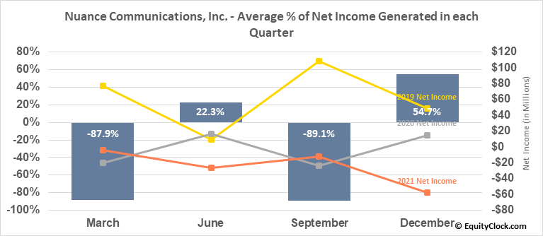 Nuance Communications, Inc. (NASD:NUAN) Net Income Seasonality