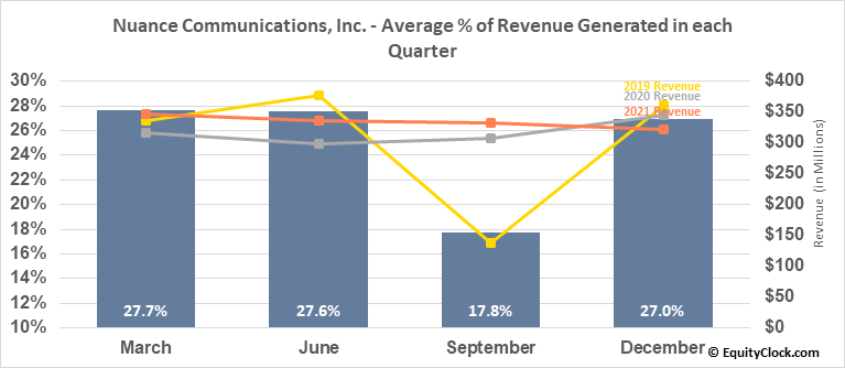 Nuance Communications, Inc. (NASD:NUAN) Revenue Seasonality