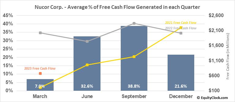 Nucor Corp. (NYSE:NUE) Free Cash Flow Seasonality