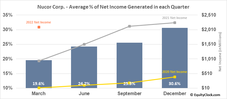 Nucor Corp. (NYSE:NUE) Net Income Seasonality