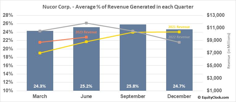 Nucor Corp. (NYSE:NUE) Revenue Seasonality