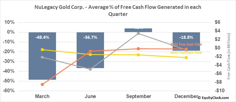 NuLegacy Gold Corp. (TSXV:NUG.V) Free Cash Flow Seasonality