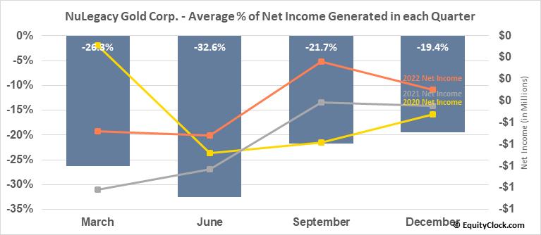 NuLegacy Gold Corp. (TSXV:NUG.V) Net Income Seasonality
