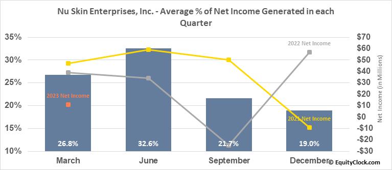 Nu Skin Enterprises, Inc. (NYSE:NUS) Net Income Seasonality